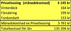Månadskostnad privatleasing